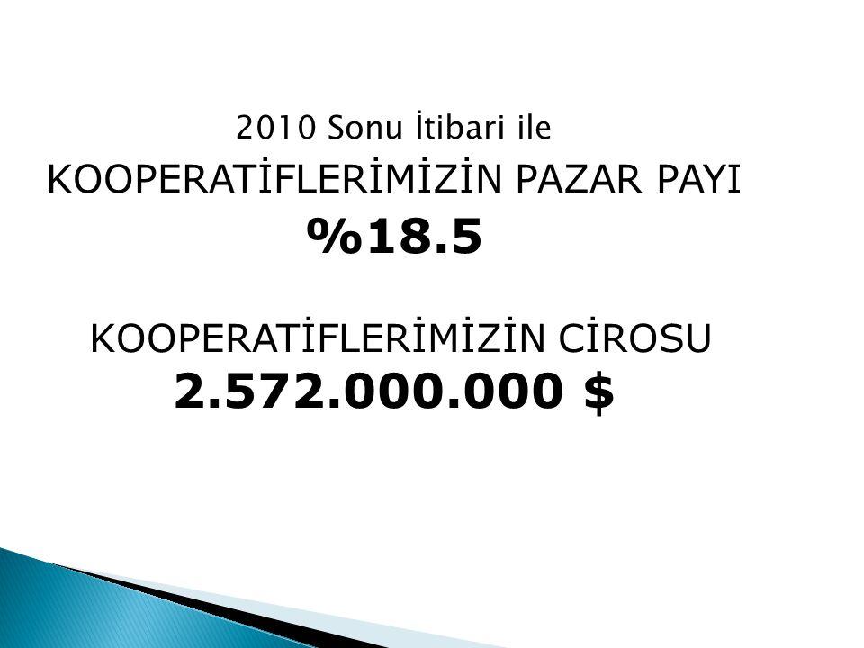 %18.5 2.572.000.000 $ KOOPERATİFLERİMİZİN PAZAR PAYI
