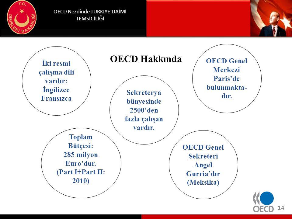 OECD Nezdinde Türkiye Daimi Temsilciliği. OECD'nin Yayınları. Economic Outlook (Her yıl Mayıs ve Aralık aylarında)