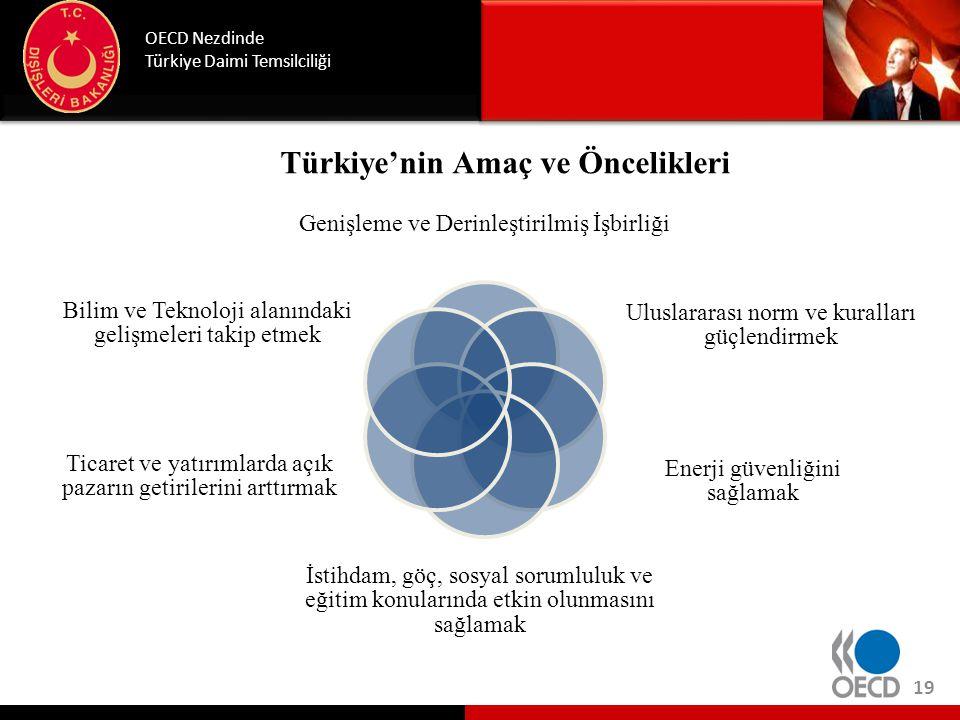 OECD'den Daha Etkin Yararlanabilmek İçin Öneriler