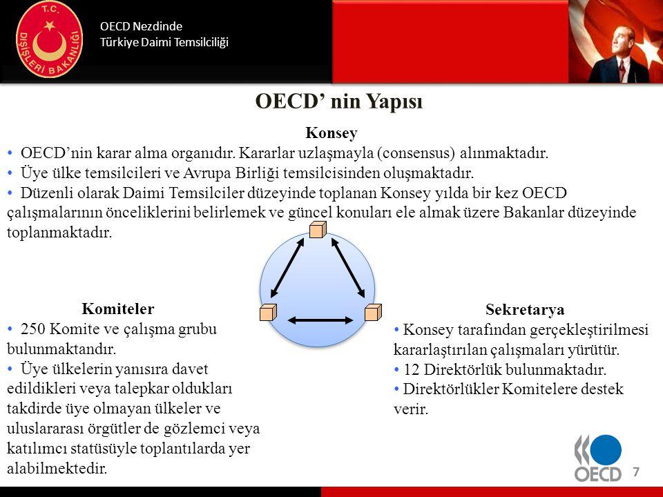 OECD' nin Bütçesi Zorunlu Bütçe (Part I) :