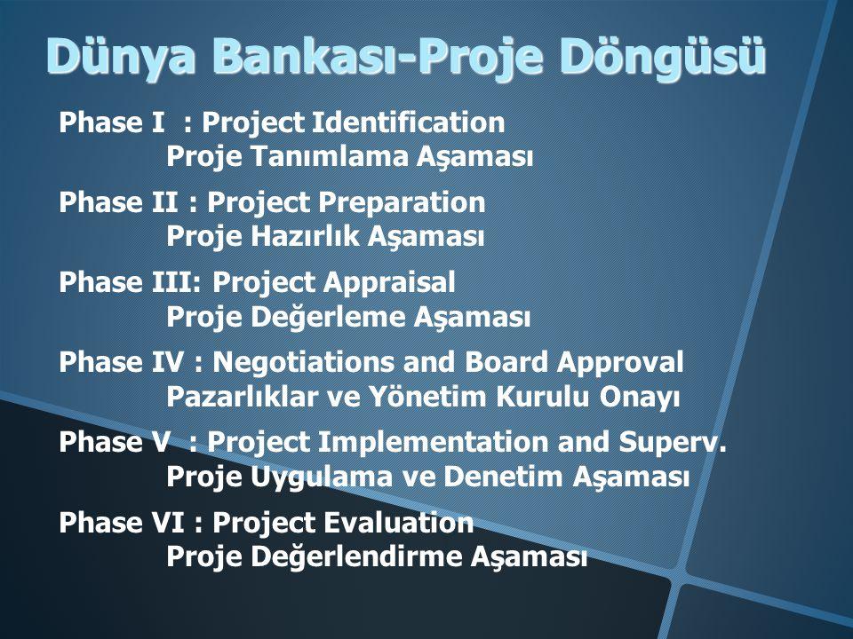 Dünya Bankası-Proje Döngüsü