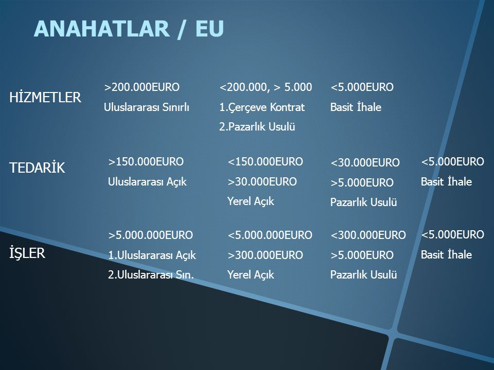 ANAHATLAR / EU HİZMETLER TEDARİK İŞLER >200.000EURO