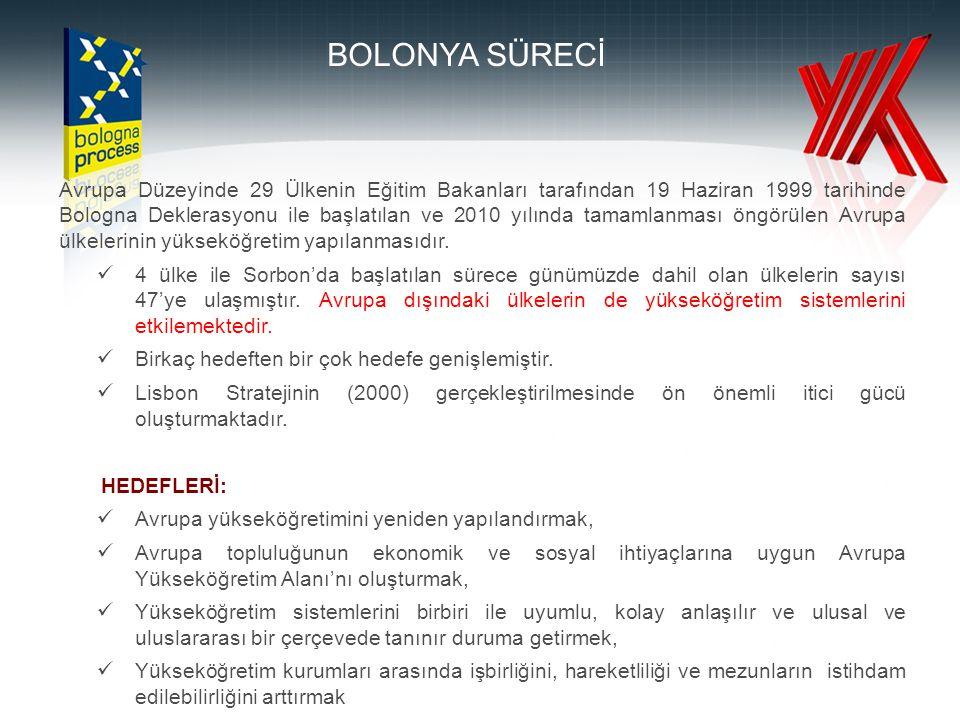02.04.2017 02.04.2017. BOLONYA SÜRECİ.