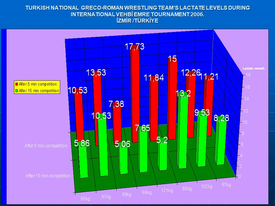 TURKISH NATIONAL GRECO-ROMAN WRESTLING TEAM'S LACTATE LEVELS DURING INTERNATIONAL VEHBİ EMRE TOURNAMENT 2006.