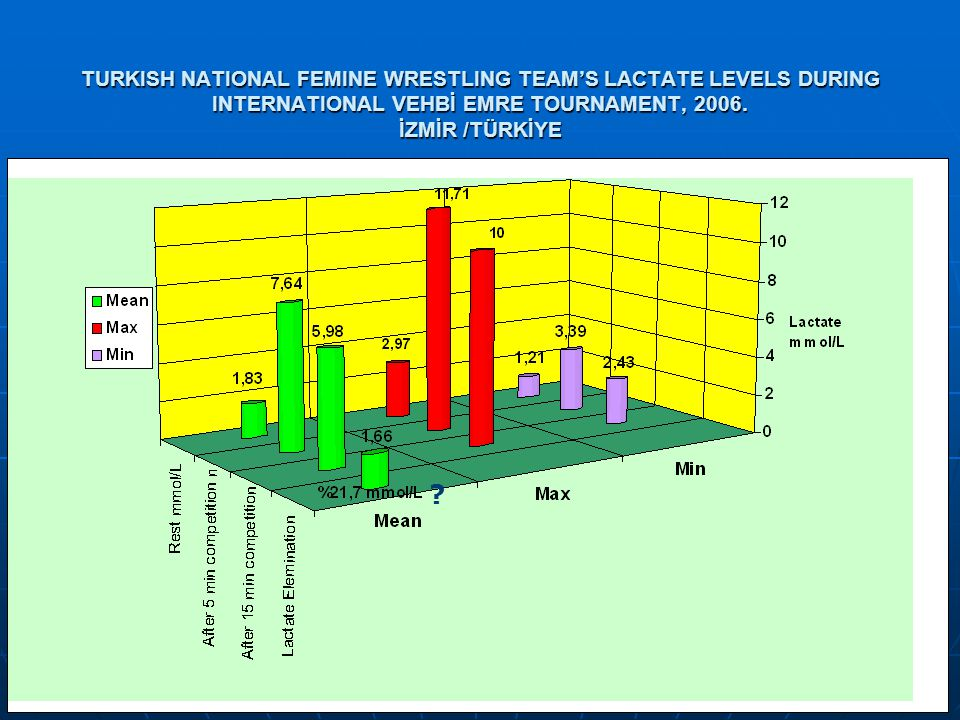 TURKISH NATIONAL FEMINE WRESTLING TEAM'S LACTATE LEVELS DURING INTERNATIONAL VEHBİ EMRE TOURNAMENT, 2006. İZMİR /TÜRKİYE