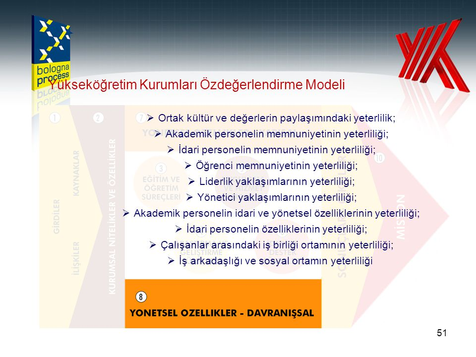 Yükseköğretim Kurumları Özdeğerlendirme Modeli