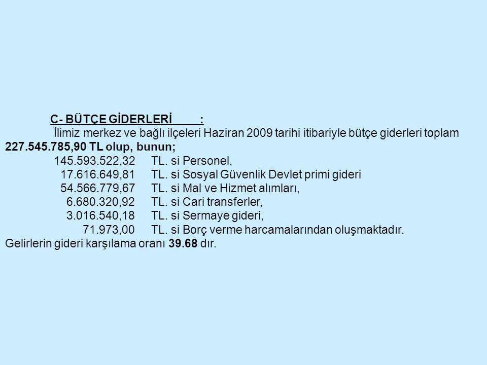 C- BÜTÇE GİDERLERİ : İlimiz merkez ve bağlı ilçeleri Haziran 2009 tarihi itibariyle bütçe giderleri toplam 227.545.785,90 TL olup, bunun;