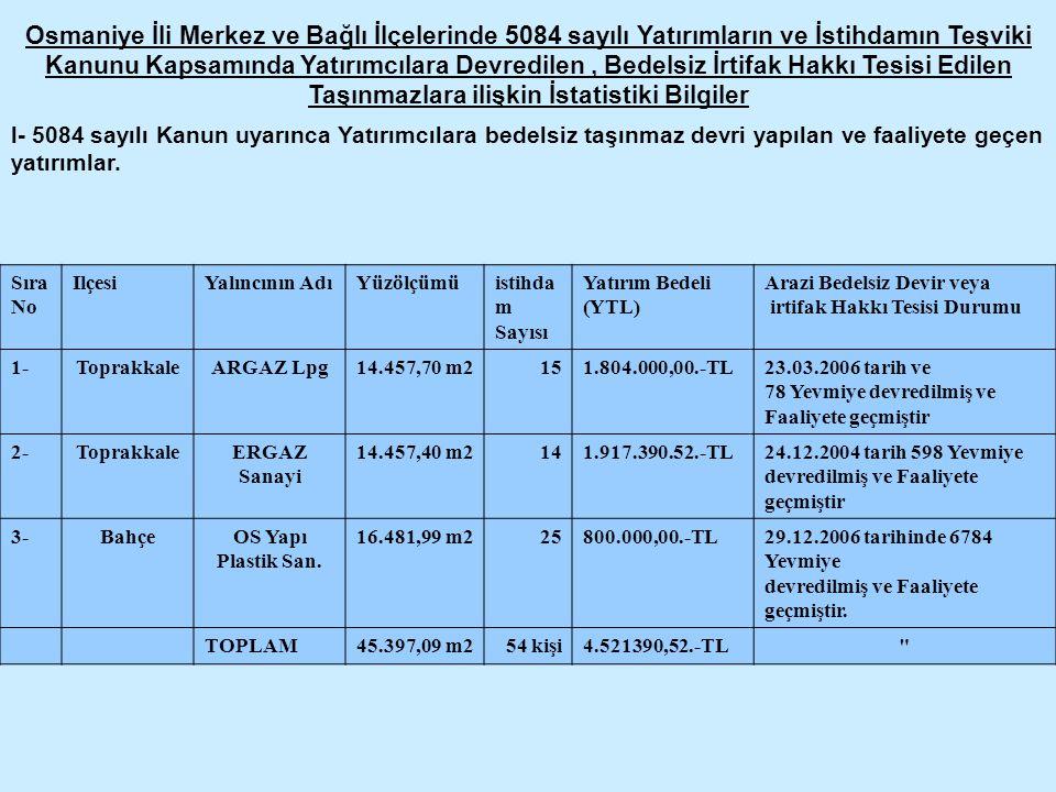 Osmaniye İli Merkez ve Bağlı İlçelerinde 5084 sayılı Yatırımların ve İstihdamın Teşviki Kanunu Kapsamında Yatırımcılara Devredilen , Bedelsiz İrtifak Hakkı Tesisi Edilen Taşınmazlara ilişkin İstatistiki Bilgiler