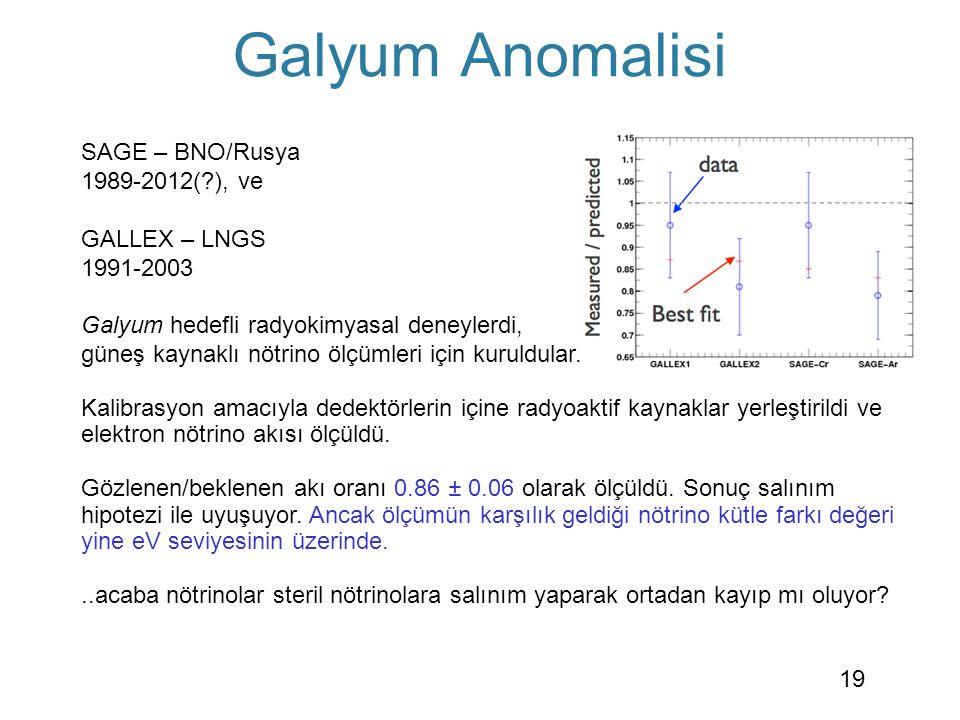 Galyum Anomalisi SAGE – BNO/Rusya 1989-2012( ), ve
