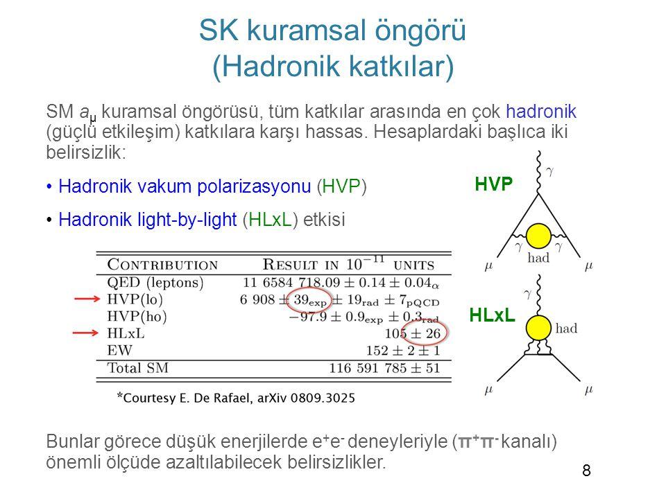 SK kuramsal öngörü (Hadronik katkılar)