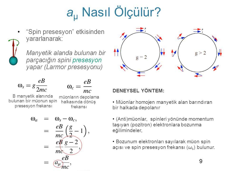 B manyetik alanında bulunan bir müonun spin presesyon frekansı