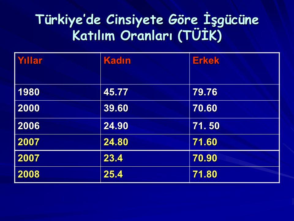 Türkiye'de Cinsiyete Göre İşgücüne Katılım Oranları (TÜİK)