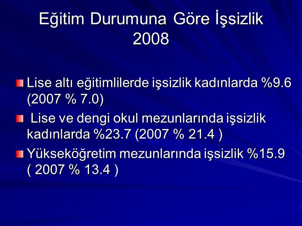 Eğitim Durumuna Göre İşsizlik 2008