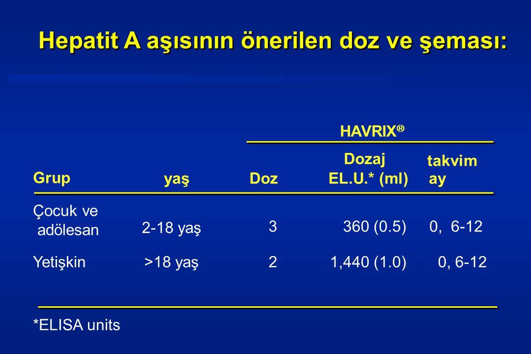 Hepatit A aşısının önerilen doz ve şeması:
