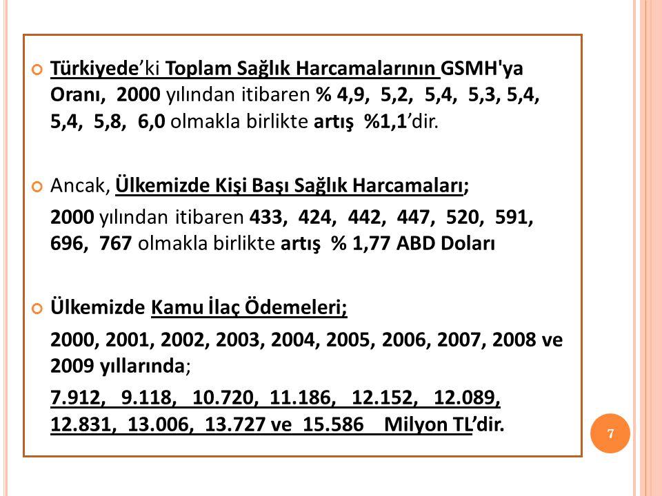 Türkiyede'ki Toplam Sağlık Harcamalarının GSMH ya Oranı, 2000 yılından itibaren % 4,9, 5,2, 5,4, 5,3, 5,4, 5,4, 5,8, 6,0 olmakla birlikte artış %1,1'dir.