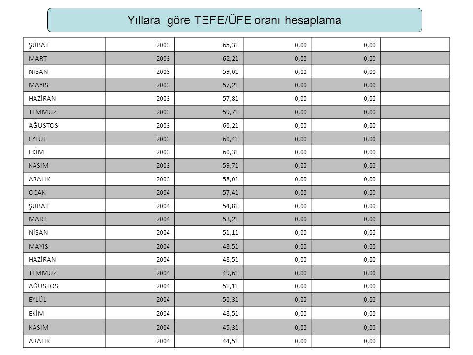 Yıllara göre TEFE/ÜFE oranı hesaplama