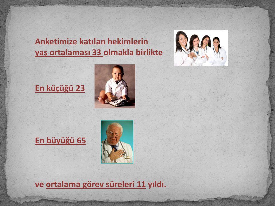 Anketimize katılan hekimlerin