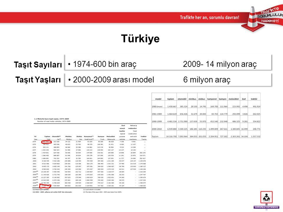 • 1974-600 bin araç 2009- 14 milyon araç