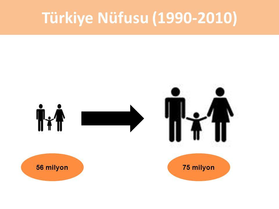 Türkiye Nüfusu (1990-2010) 34 56 milyon 75 milyon