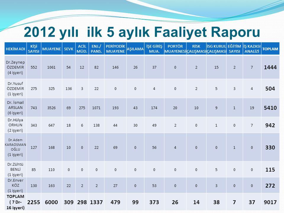 2012 yılı ilk 5 aylık Faaliyet Raporu