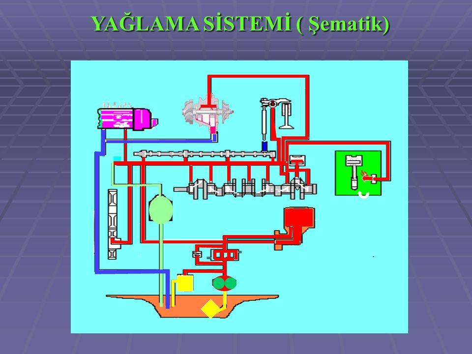YAĞLAMA SİSTEMİ ( Şematik)