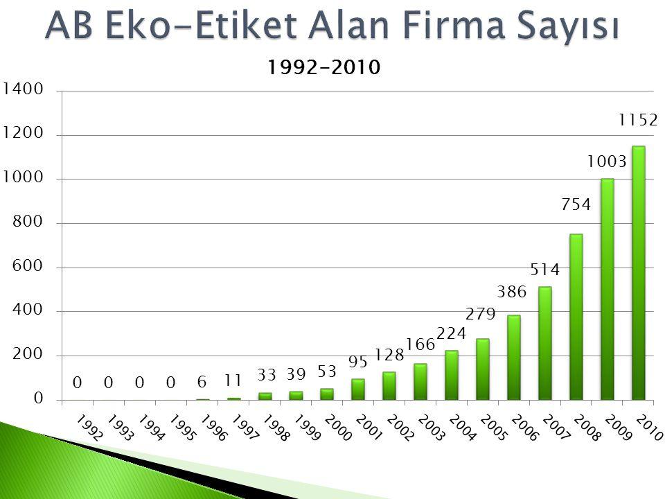 AB Eko-Etiket Alan Firma Sayısı