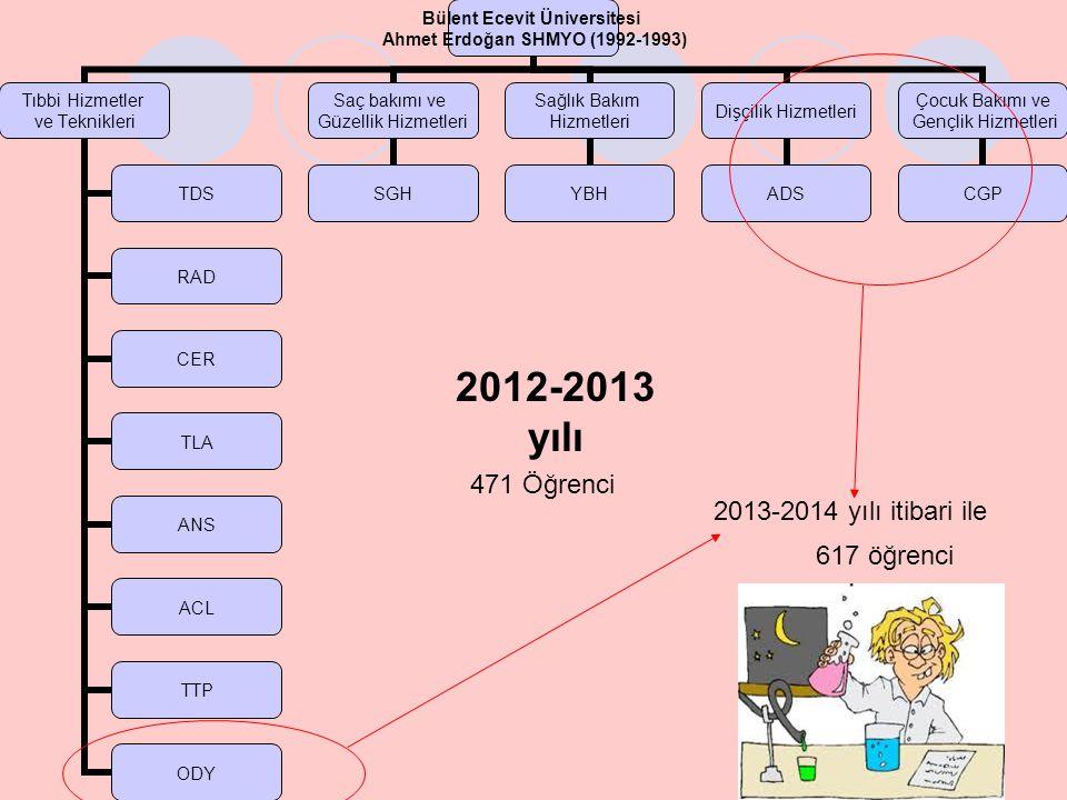 2012-2013 yılı 471 Öğrenci 2013-2014 yılı itibari ile 617 öğrenci