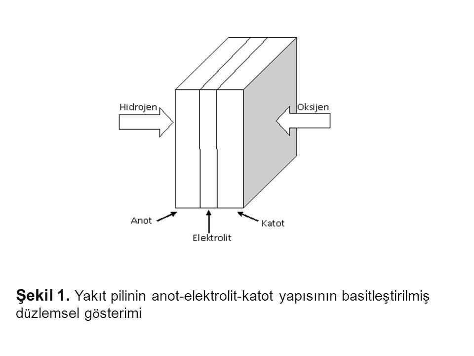 Şekil 1. Yakıt pilinin anot-elektrolit-katot yapısının basitleştirilmiş düzlemsel gösterimi