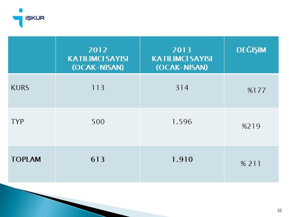 2012 KATILIMCI SAYISI. (OCAK-NİSAN) 2013. DEĞİŞİM. KURS. 113. 314. %177. TYP. 500. 1.596.