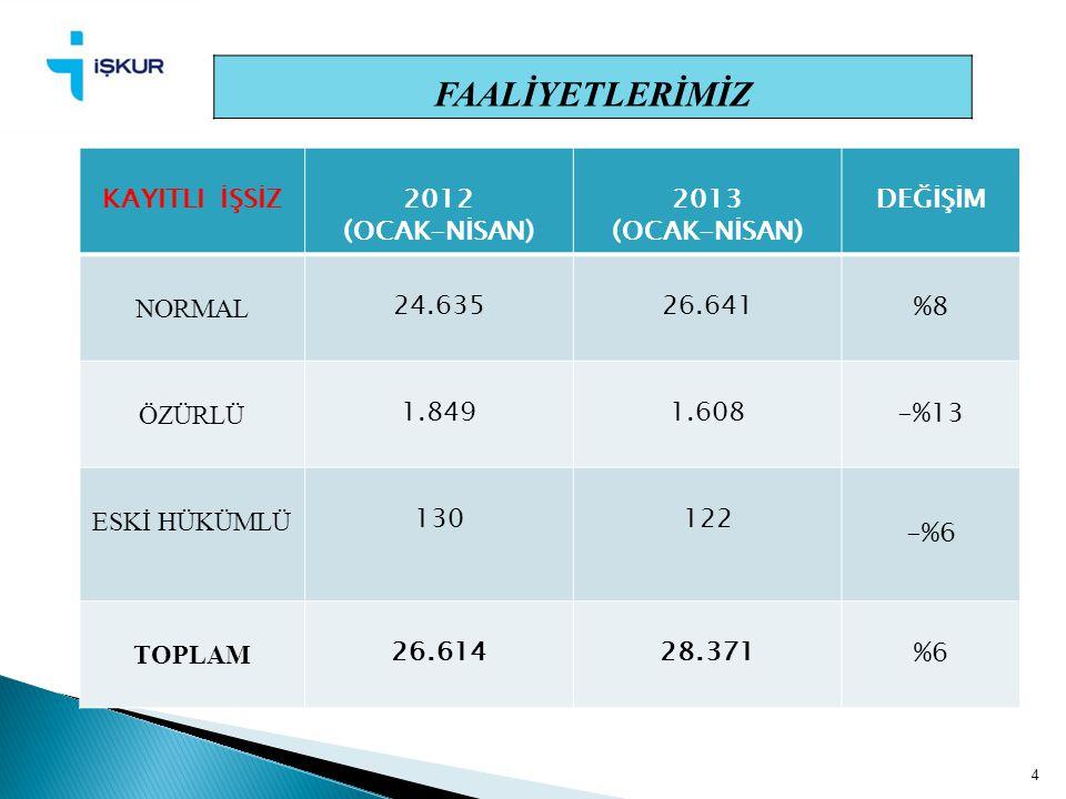 FAALİYETLERİMİZ KAYITLI İŞSİZ 2012 (OCAK-NİSAN) 2013 DEĞİŞİM NORMAL