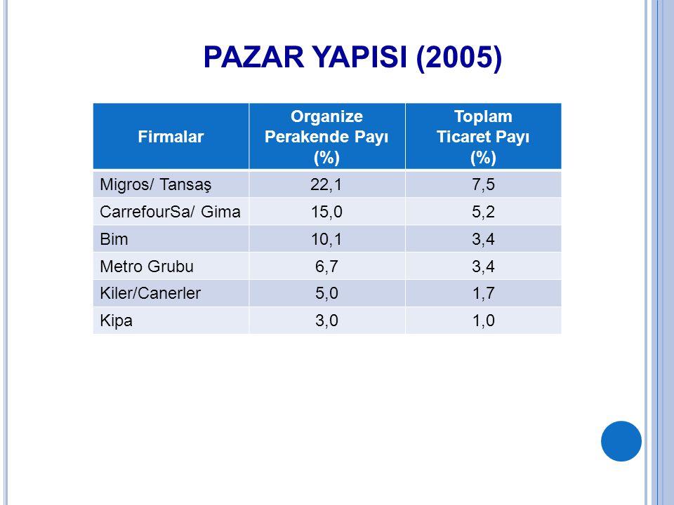 PAZAR YAPISI (2005) Firmalar Organize Perakende Payı (%) Toplam