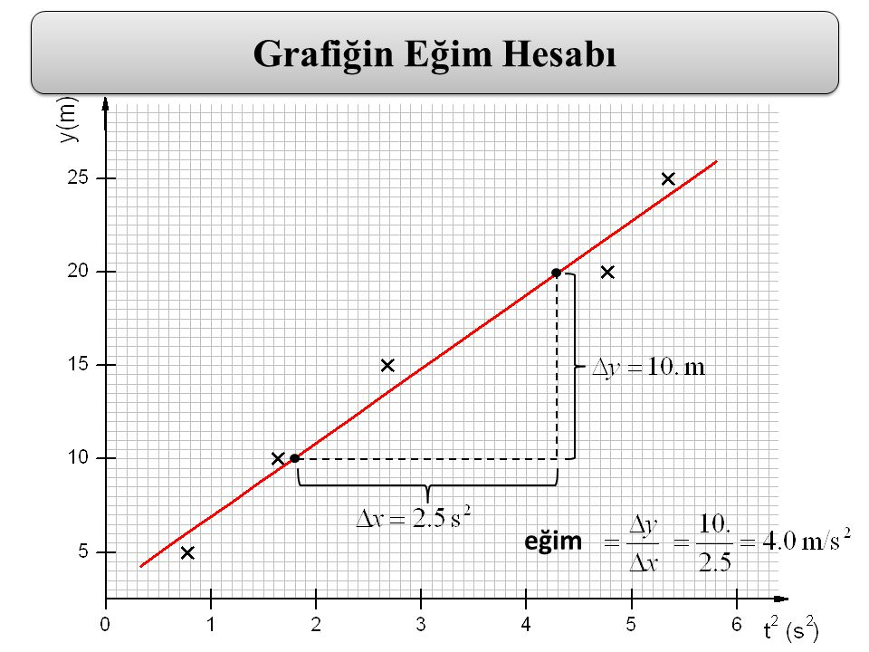 Grafiğin Eğim Hesabı eğim