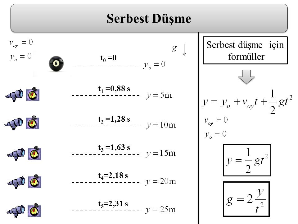 Serbest Düşme Serbest düşme için formüller t0 =0 t1 =0,88 s t2 =1,28 s