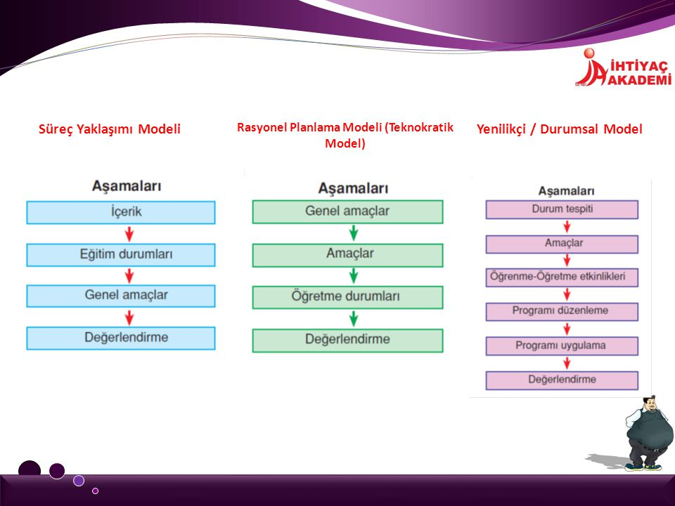 Rasyonel Planlama Modeli (Teknokratik Model)