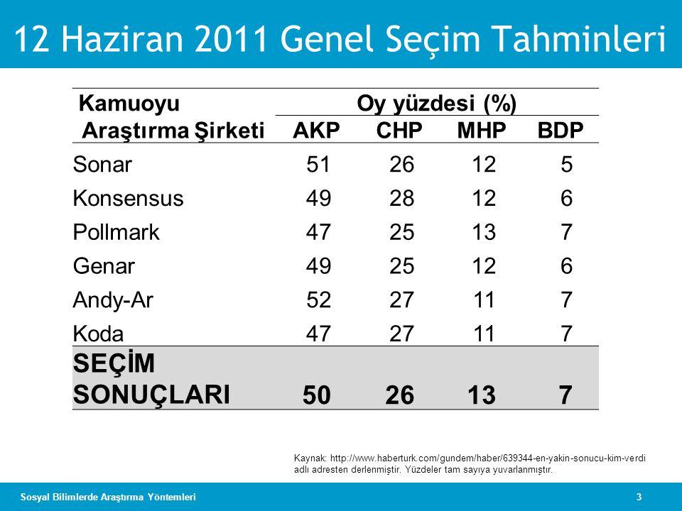 12 Haziran 2011 Genel Seçim Tahminleri
