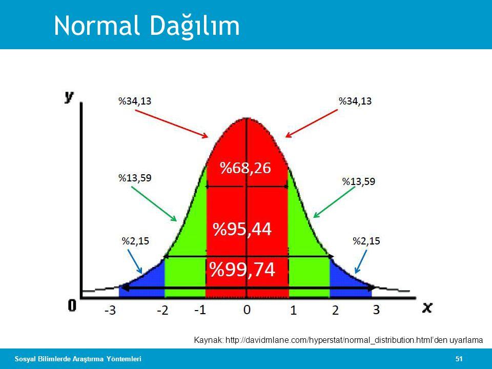 Normal Dağılım Kaynak: http://davidmlane.com/hyperstat/normal_distribution.html'den uyarlama