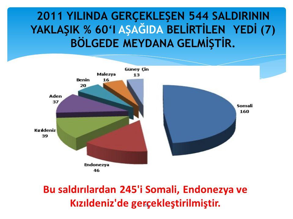 2011 YILINDA GERÇEKLEŞEN 544 SALDIRININ YAKLAŞIK % 60'I AŞAĞIDA BELİRTİLEN YEDİ (7) BÖLGEDE MEYDANA GELMİŞTİR.