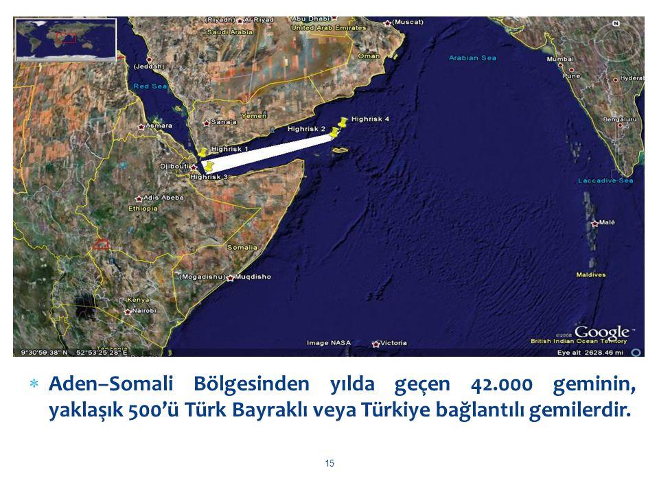 Aden–Somali Bölgesinden yılda geçen 42