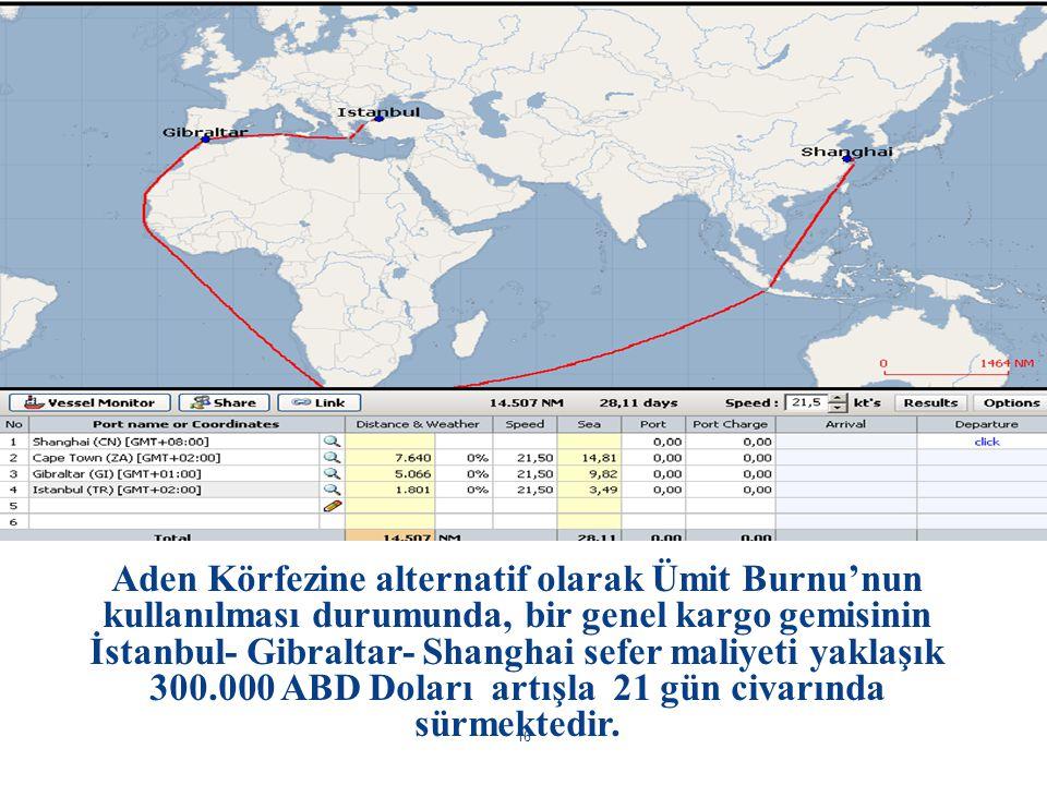 Aden Körfezine alternatif olarak Ümit Burnu'nun kullanılması durumunda, bir genel kargo gemisinin İstanbul- Gibraltar- Shanghai sefer maliyeti yaklaşık 300.000 ABD Doları artışla 21 gün civarında sürmektedir.