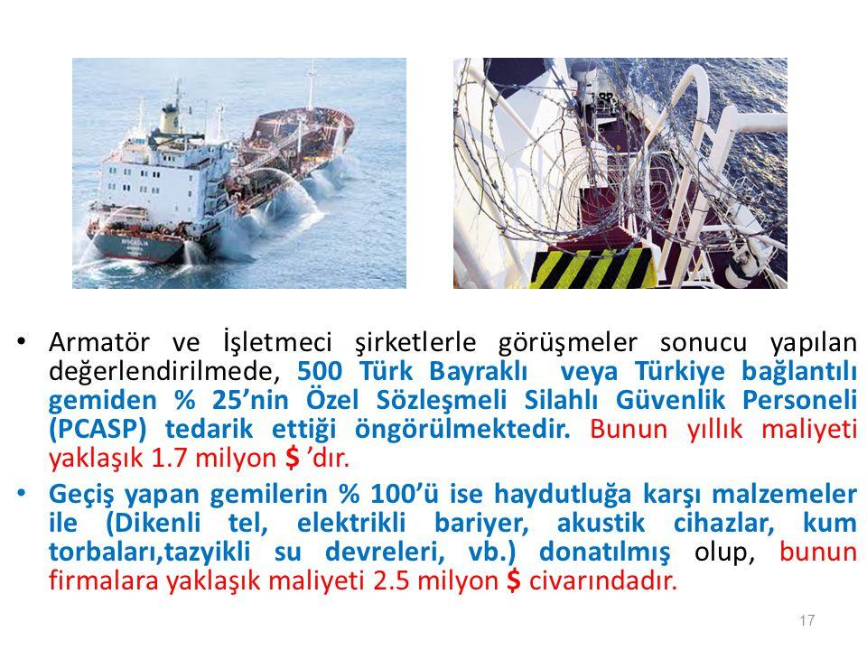 Armatör ve İşletmeci şirketlerle görüşmeler sonucu yapılan değerlendirilmede, 500 Türk Bayraklı veya Türkiye bağlantılı gemiden % 25'nin Özel Sözleşmeli Silahlı Güvenlik Personeli (PCASP) tedarik ettiği öngörülmektedir. Bunun yıllık maliyeti yaklaşık 1.7 milyon $ 'dır.