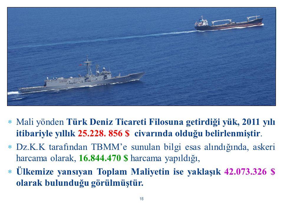 Mali yönden Türk Deniz Ticareti Filosuna getirdiği yük, 2011 yılı itibariyle yıllık 25.228. 856 $ civarında olduğu belirlenmiştir.