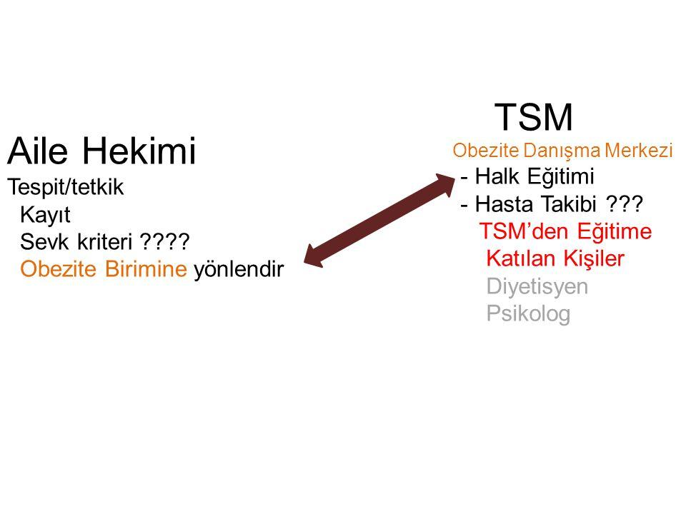 TSM Aile Hekimi - Halk Eğitimi - Hasta Takibi Tespit/tetkik