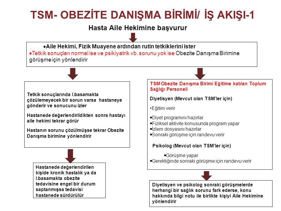 TSM- OBEZİTE DANIŞMA BİRİMİ/ İŞ AKIŞI-1
