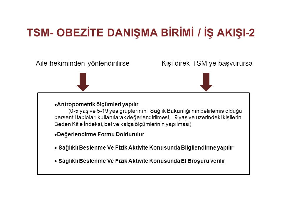 TSM- OBEZİTE DANIŞMA BİRİMİ / İŞ AKIŞI-2