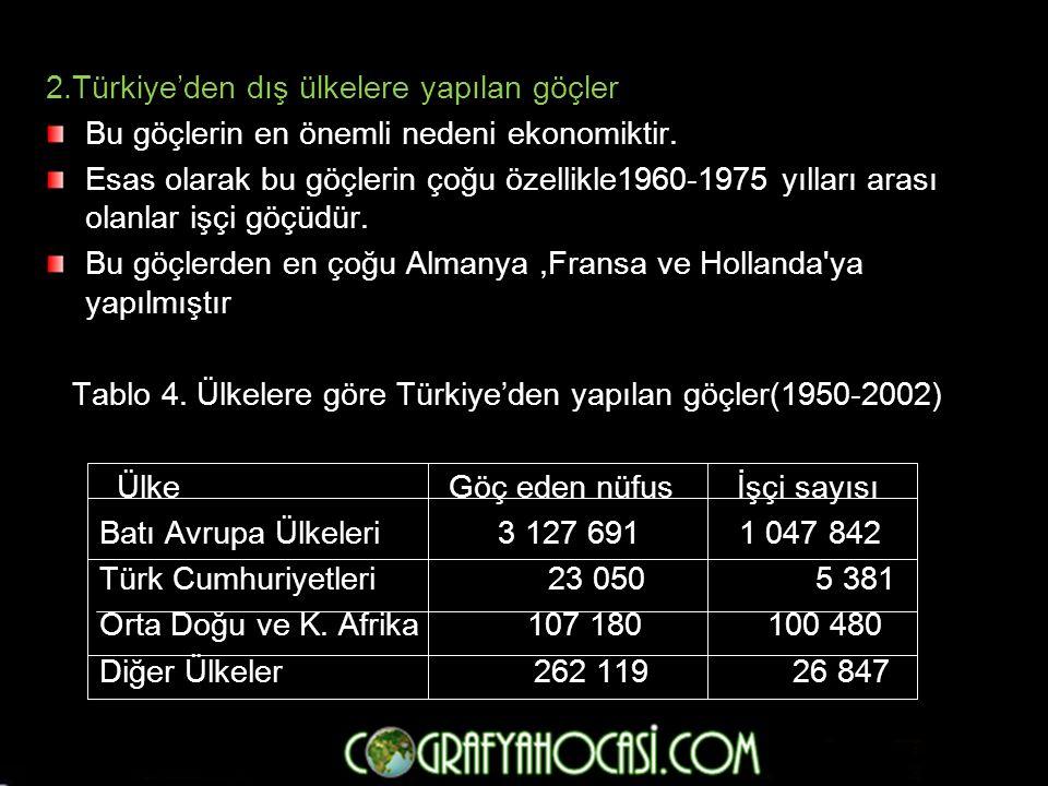 Tablo 4. Ülkelere göre Türkiye'den yapılan göçler(1950-2002)
