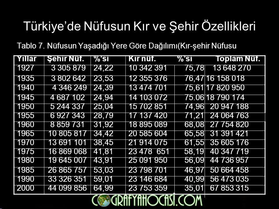 Türkiye'de Nüfusun Kır ve Şehir Özellikleri