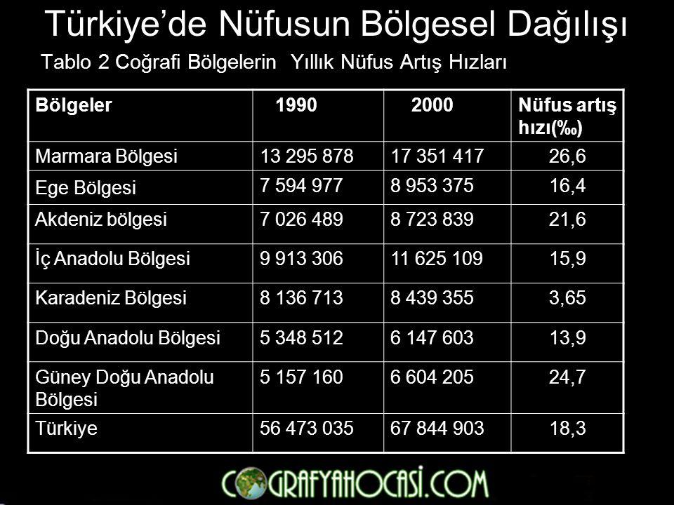 Türkiye'de Nüfusun Bölgesel Dağılışı