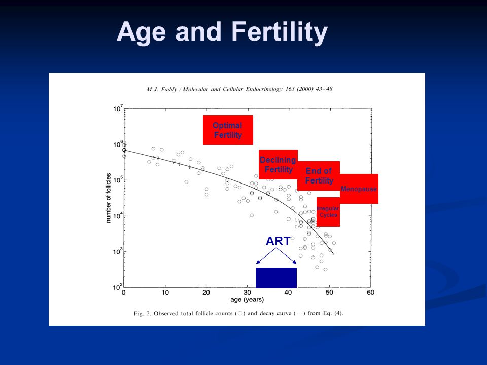Age and Fertility ART Optimal Fertility Declining Fertility End of