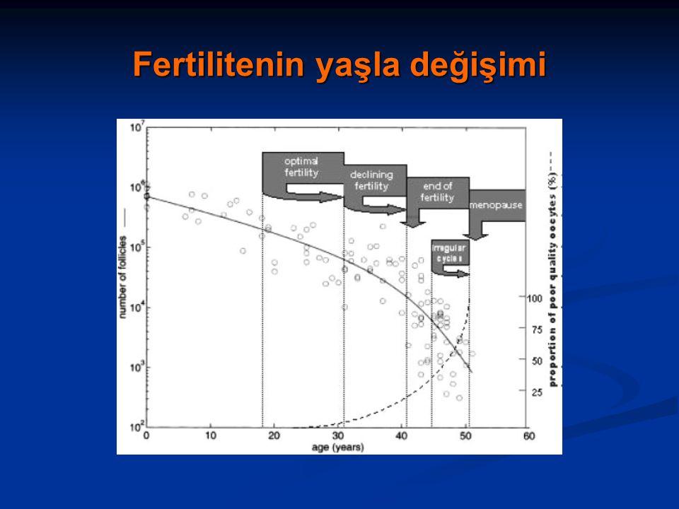 Fertilitenin yaşla değişimi
