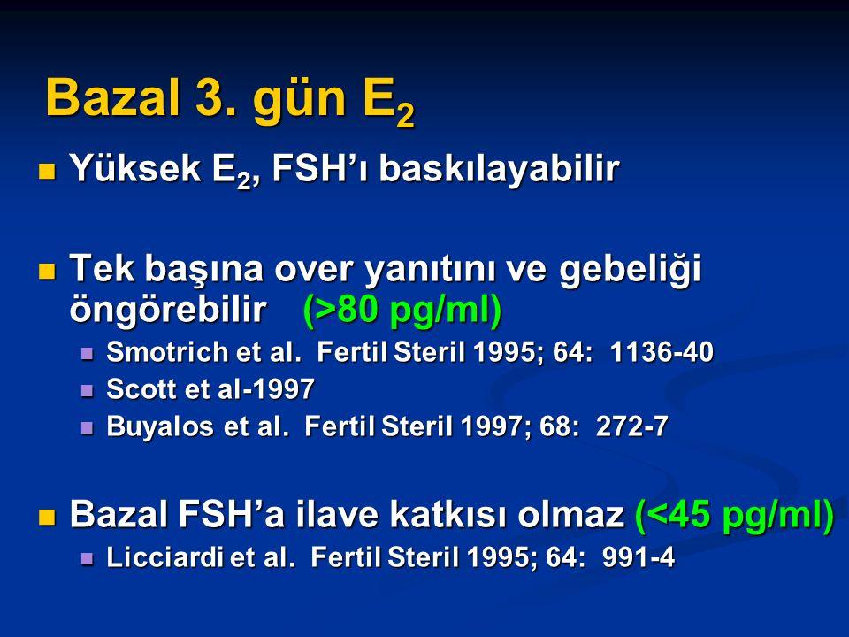 Bazal 3. gün E2 Yüksek E2, FSH'ı baskılayabilir